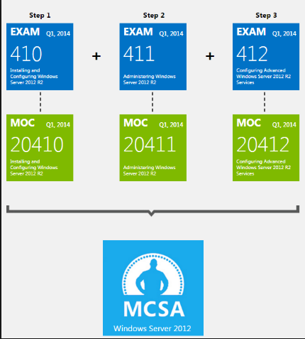 70-411 exam