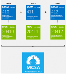 Valid and Updated Microsoft 70-411 Exam With New 70-411 Exam Questions Free Download for Certification